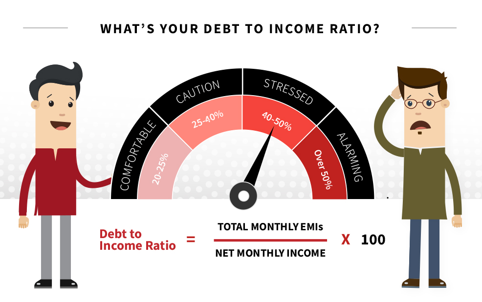 How much debt Is too much