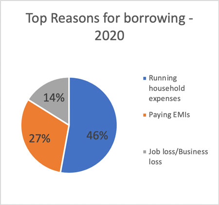 Top reasons for borrowing - 2020
