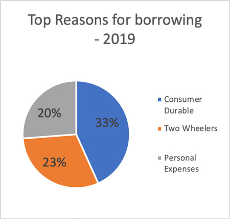 Top reasons for borrowing - 2019